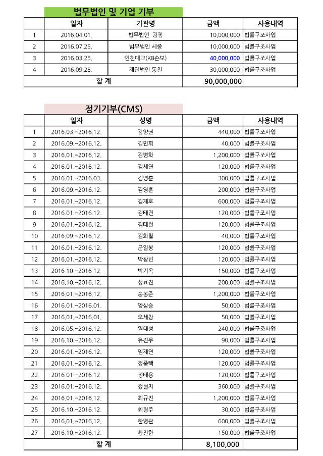 2016년 기부금내역_페이지_1.jpg