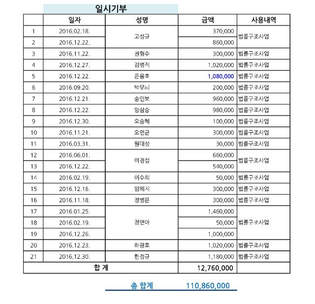 2016년 기부금내역_페이지_2.jpg