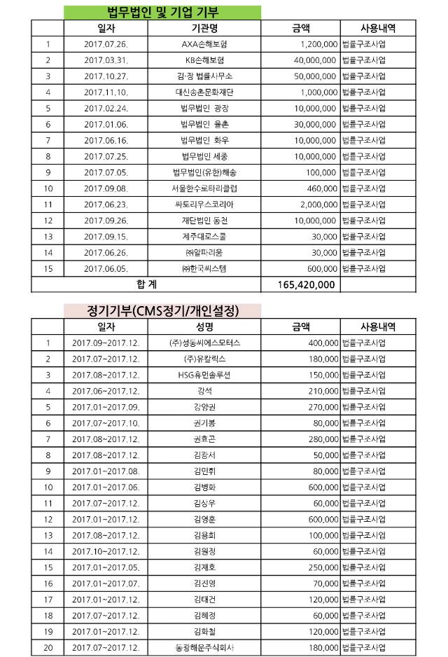 2017년 기부금 내역_페이지_1.jpg