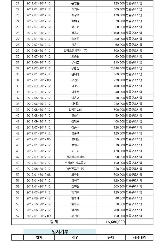 2017년 기부금 내역_페이지_2.jpg